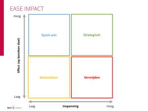 prioritering-ease-impact.png