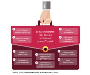 10 succesfactoren voor continu verbeteren proces-IT match