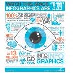 Met infographics snel zicht op procesprestaties