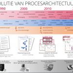 Is uw procesarchitectuur bij de tijd?