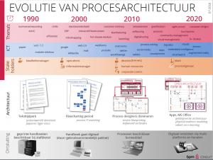 Overzichtsplaat Evolutie van Procesarchitectuur