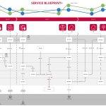 Met Service Blueprint klaar voor de toekomst