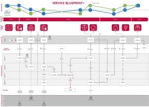 Service blueprint +