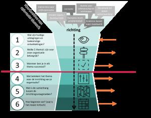 aanpak-toekomstwijzer-tot-ontwikkelagenda.png